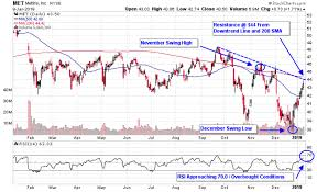Prudential Build Chart Short Opportunity Nears In Life Insurance Stocks