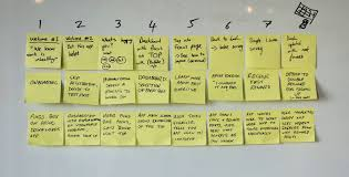 Step By Step Design Sprint Storyboarding 2 0 Sprint Stories