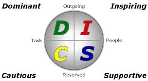 I've found it to be pretty accurate for me, and would be curious to hear what you think. What Are The Four Disc Types Disc Personality Testing Blog