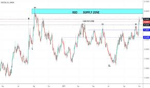 Gbpzar Chart Rate And Analysis Tradingview