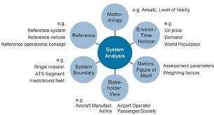 Determinants Of Air Transportation System Analysis Download