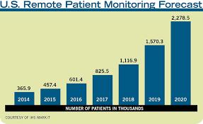 Medical Monitoring Pers Medical Monitoring The Coming Convergence 2017 04