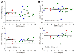 tergraphs showing the ociation between corticospinal tract cst integrity and treatment benefit for the wolf motor function test wmft a