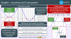 countdown to exams day 50 quadratic and cubic graphs