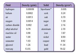 Liquid Density Chart Liquid Density Chart Google Search Properties Of Matter