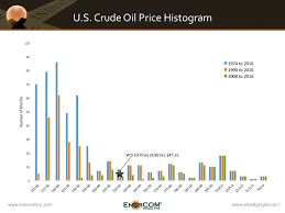 History Says The Right Price For Oil Is 50 Oil Gas 360