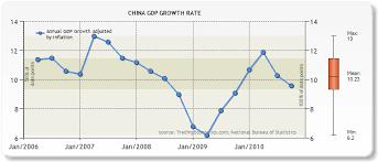 Mr China 2011 Gdp Target