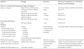 Full Text Safety And Efficacy Of Peramivir For Influenza