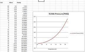 R134a Temperature And Pressure Chart Judicious 410a Pressures Chart Refrigerant Temperature And