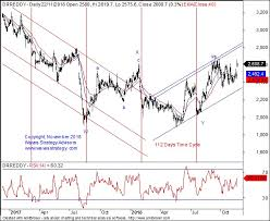 Dr Reddy Technical Chart Elliott Wave India Taking Technical Analysis To Next Level