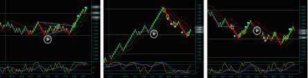 Renko Day Trading Training Videos 2019 Renko Chart Trading