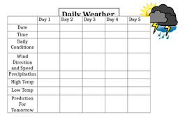 4 Day Weather Chart Daily Weather Chart