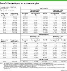 prudential life insurance quote prudential whole life insurance rates raipurnews