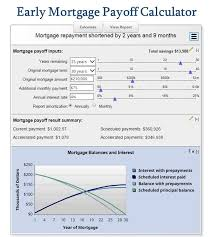 Mortgage Extra Payment Early Mortgage Payoff Calculator Be Debt Free Mortgage