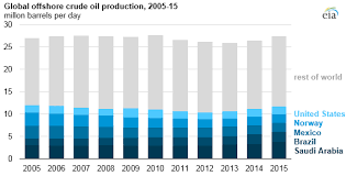Offshore Production Nearly 30 Of Global Crude Oil Output In