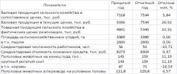 Курсовая работа Анализ экономического состояния СПК quot   здесь и далее стоимость указана в тыс руб