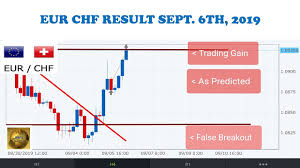 Drfx Forex Swing Trading How To Analyze Your Forex Charts