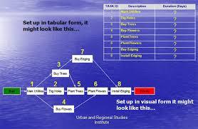 Pert Chart Tutorial Pdf 8 Pert Chart Template Free Sample Example Format