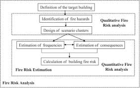 Fire Risk Analysis Of Residential Buildings Based On