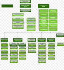 Brand Line Font Organization Chart Png Download 2113