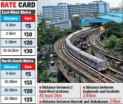 Kolkata Local Train Fare Chart From Rs 5 To Rs 30 East West Corridor Fare Chart Gets
