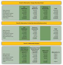 Make Vs Buy Template How Are Relevant Revenues And Costs Used To Make Decisions