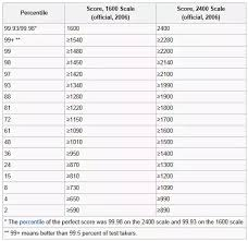 Sat Grading Chart How Can An Old Sat Score Be Accurately Compared To The New