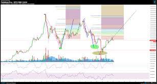 Live Coinbase Chart Coinbase Pro Btc Usd Chart Published On Coinigy Com On