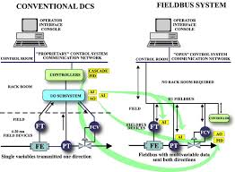 foundation fieldbus training process control technology foundation fieldbus segment design at Foundation Fieldbus Wiring Diagram