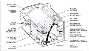 m9 m11 autoclave troubleshooting guide for older models m9 m11 troubleshooting older models red display