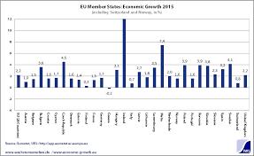 Economic Growth Eu Gross Domestic Product And Economic
