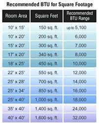 Central Air Conditioner Sizing Calculator Ac Sizing Chart