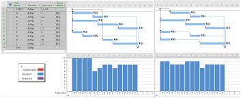 Gantt Chart Resource Allocation Excel A Resource Leveled And Smoothed Schedule Mpug
