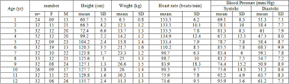 Heart Rate Vs Blood Pressure Chart Heart Rate And Blood Pressure Trait Of Bangladeshi Children