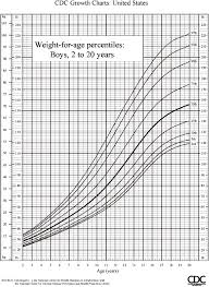 Children S Growth Chart By Age U S Pediatric Cdc Growth Charts