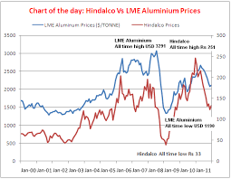 Aluminum Futures Chart Chart Check Hindalco Vs Aluminium Prices Over Last 11 Yrs