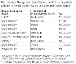 er garage door keypad chamberlain er programming program er garage keypad reset garage door reset garage