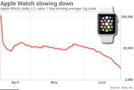Apple Watch Pricing Chart Apple Watch Sales Down 90 From Launch Chart Iclarified