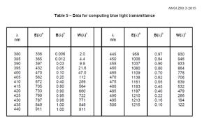 Eyesafe Standards Blue Light And Color Standards For The