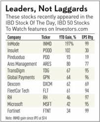 When To Sell Stocks Exit When Railroad Tracks Emerge
