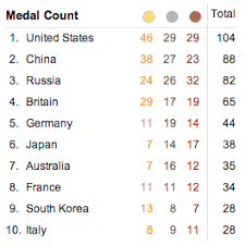 Olympic Medal Chart Olympic Medal Charts Visualign