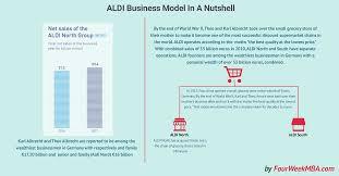 Aldi Business Model In A Nutshell Fourweekmba