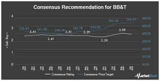 Bbt Stock Quote Bb T Shares Cross 40 Yield Mark Nasdaq Com Custom T Stock Quote