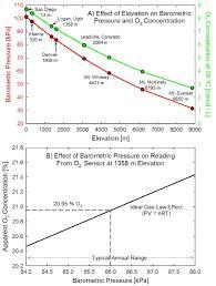 Understanding Oxygen In Air Ict International Select Region