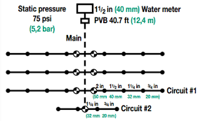 Backflow Preventer Pressure Loss Chart Sizing Pipe And Valves And Calculating System Pressure