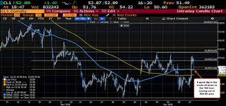 Crude Oil Comes Off Toward Ma Targets