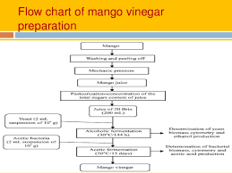 Industrial Production Of Vinegar Flow Chart Pht On Mango