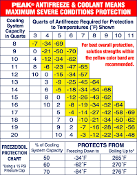 Ford Coolant Chart 60 40 Atifreeze Water Ratio Too Strong Or Ok Bob Is The
