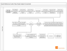 Crc Process Maps Office Of Clinical Research