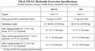 Excavator Cycle Time Estimation Chart Caterpillar Cat Latest Caterpillar Next Generation